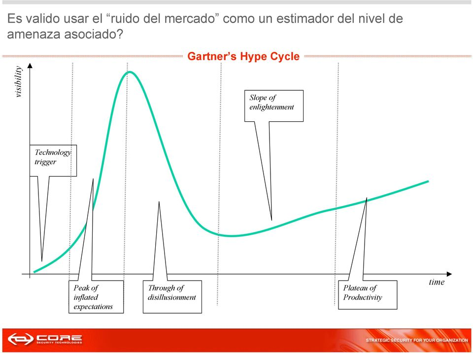 Gartner s Hype Cycle visibility Slope of enlightenment