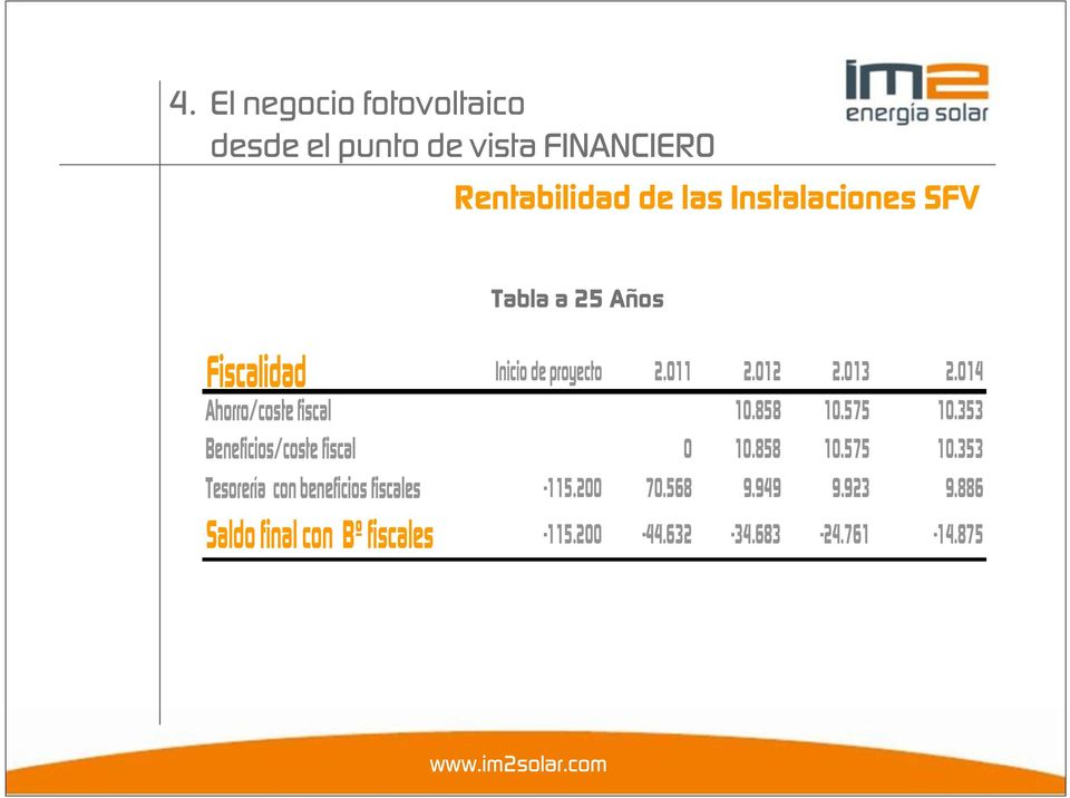353 Beneficios/coste fiscal 0 10.858 10.575 10.