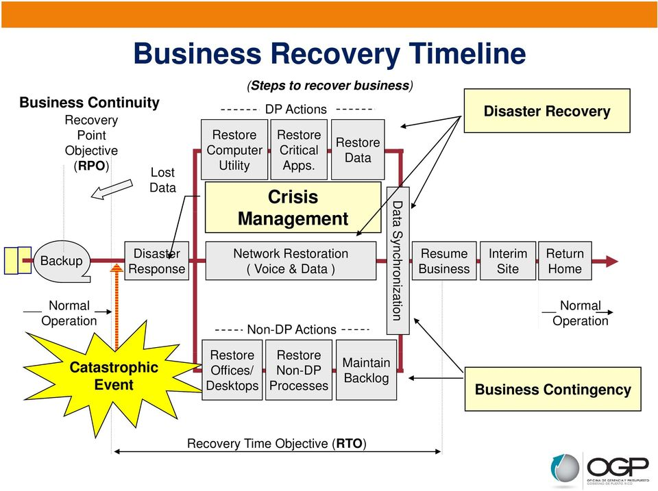 Crisis Management Network Restoration ( Voice & Data ) Non-DP Actions Restore Data Da ata Synchron nization Resume Business Disaster