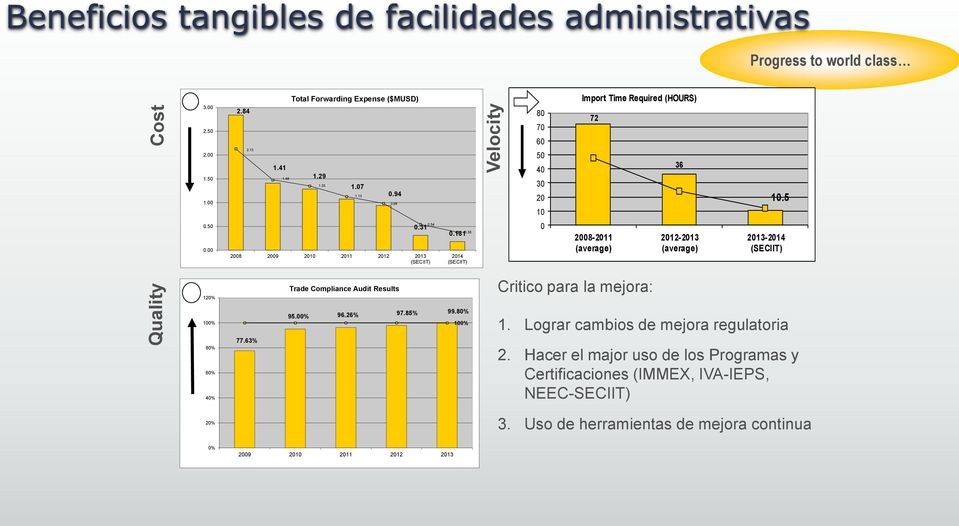 38 2014 (SECIIT) 0 2008-2011 (average) 2012-2013 (average) 2013-2014 (SECIIT) 120% Trade Compliance Audit Results Critico para la mejora: 100% 80% 60% 40% 77.63% 95.00% 96.26% 97.