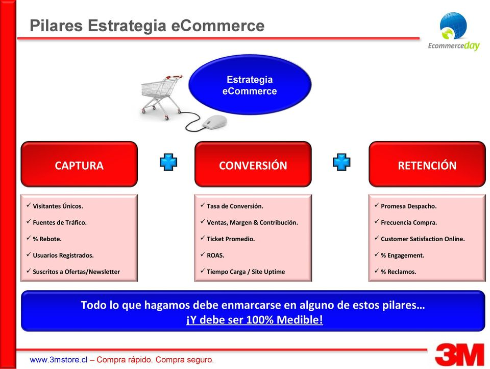 % Rebote. Ticket Promedio. Customer Satisfaction Online. Usuarios Registrados. ROAS. % Engagement.