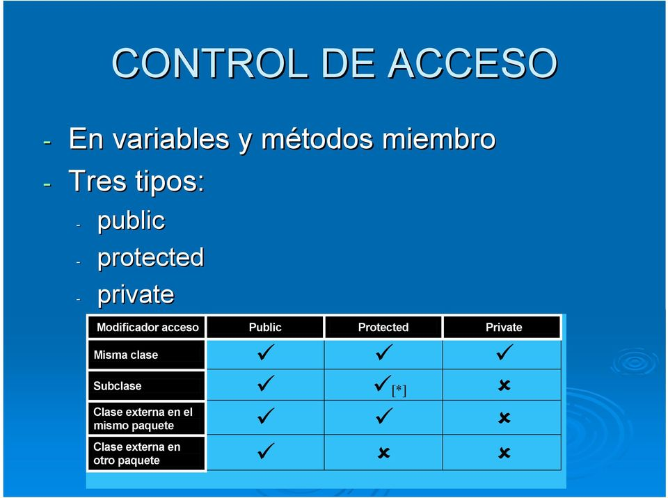 acceso Public Protected Private Misma clase Subclase [*]