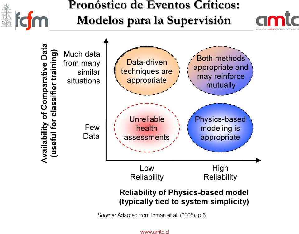 assessments Low Reliability Both methods appropriate and may reinforce mutually Physics-based modeling is appropriate