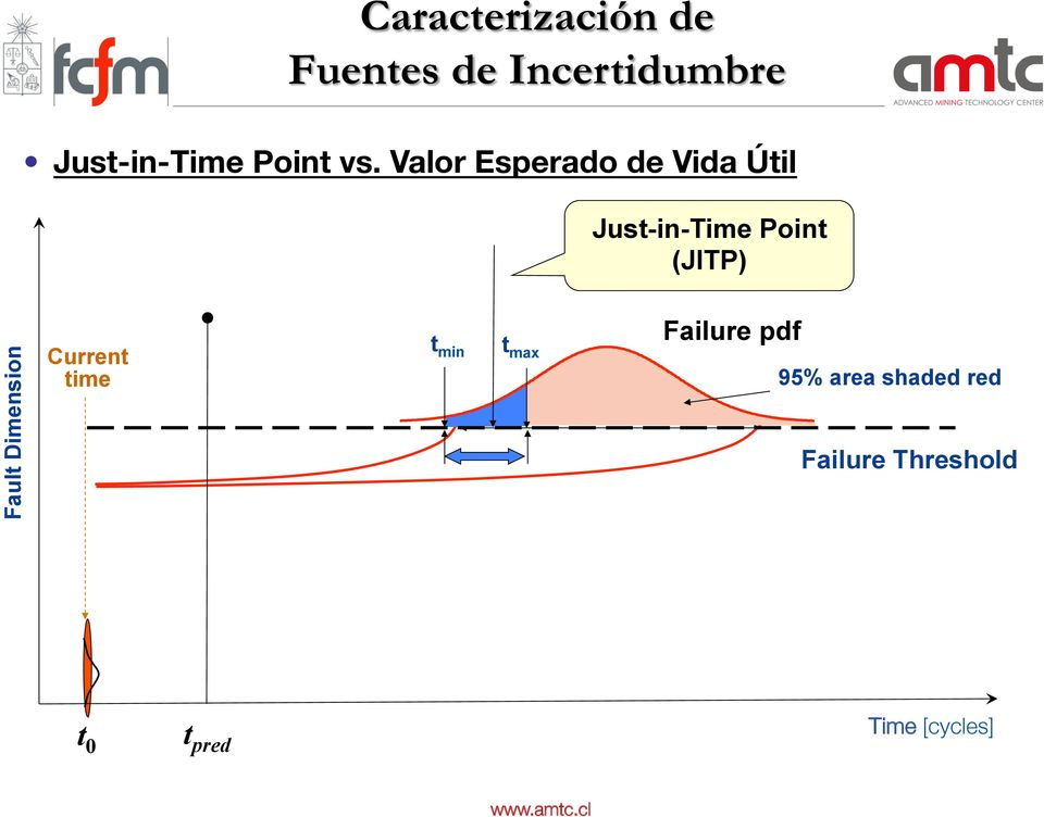 Valor Esperado de Vida Útil Just-in-Time Point (JITP) Fault