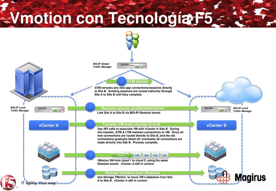 BIG-IP Local Traffic Manager 1 isession secure, accelerated tunnel Link Site A to Site B via BIG-IP isession tunnel BIG-IP Local Traffic Manager vcenter A 5 Transfer VM from vcenter A to B Use API