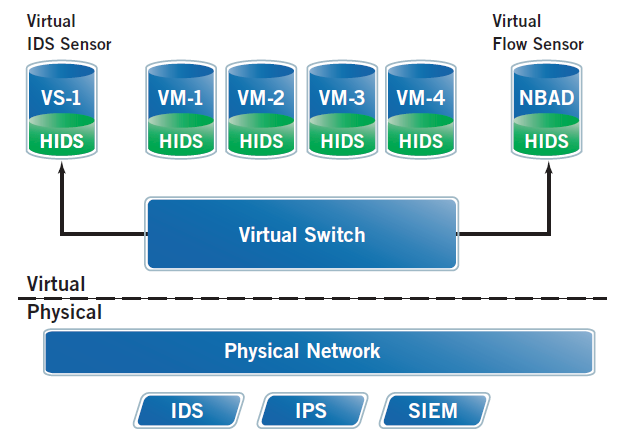 One Fabric Data Center Virtualized Intrusion Detection Sensor