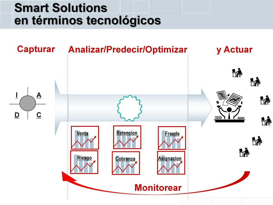 Analizar/Predecir/Optimizar y Actuar I