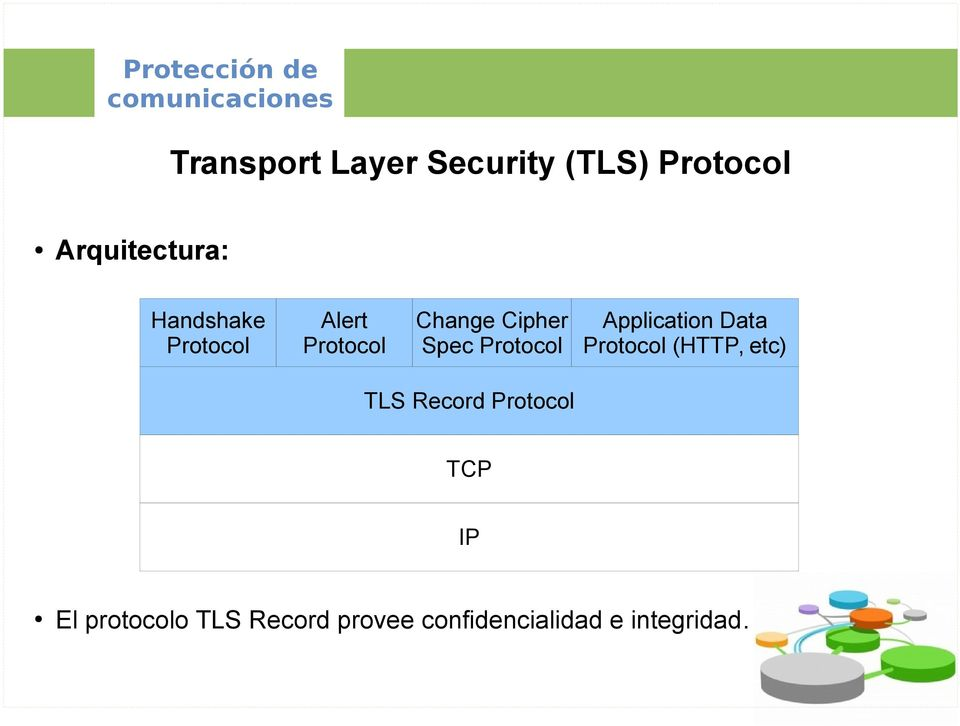 Protocol Application Data Protocol (HTTP, etc) TLS Record