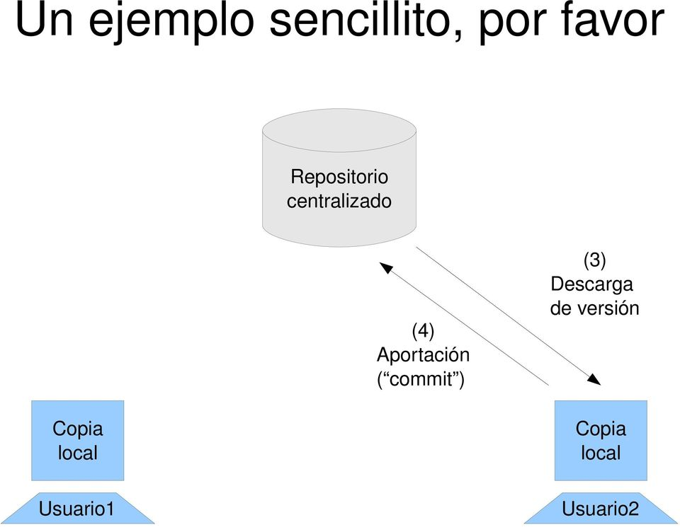 Aportación ( commit ) (3) Descarga de