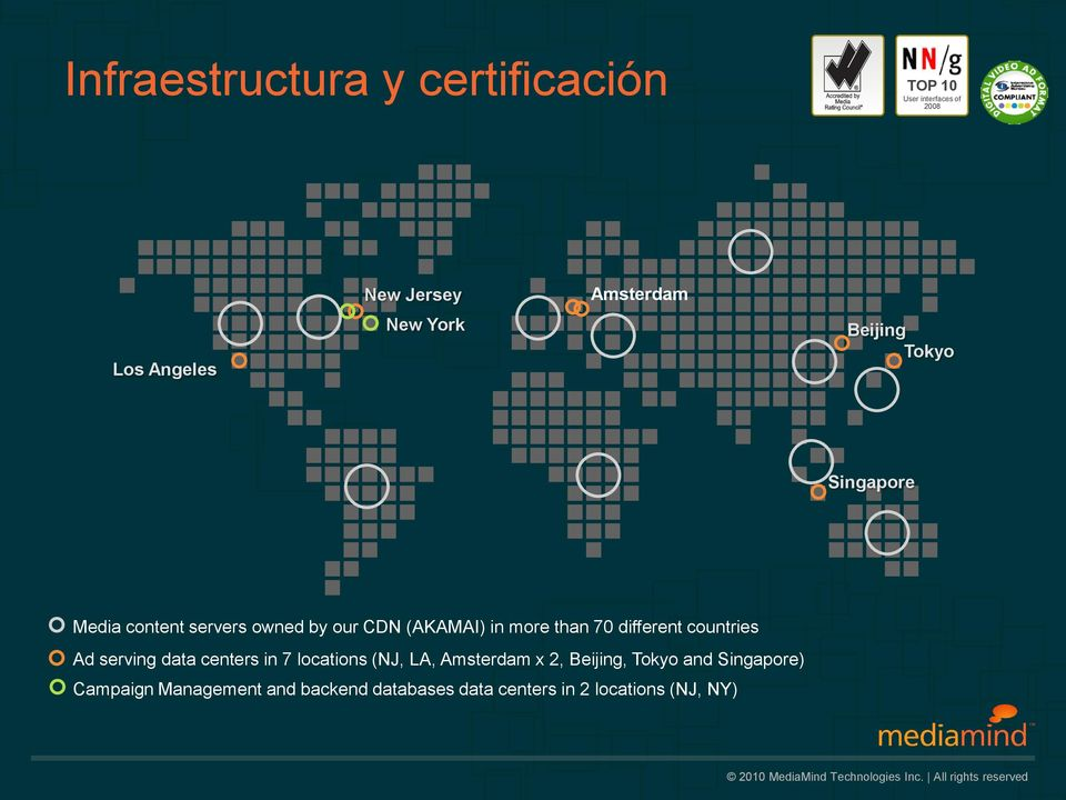 70 different countries Ad serving data centers in 7 locations (NJ, LA, Amsterdam x 2, Beijing,
