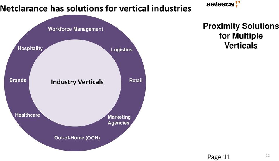 Solutions for Multiple Verticals Brands Industry