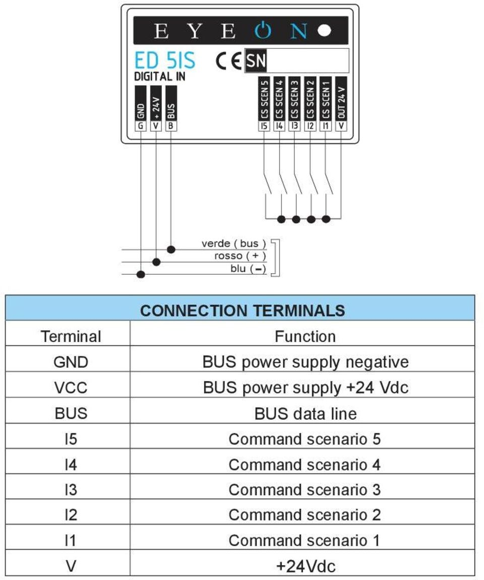 Function power supply negative VCC power supply +24 Vdc data line I5 Command scenario 5 I4