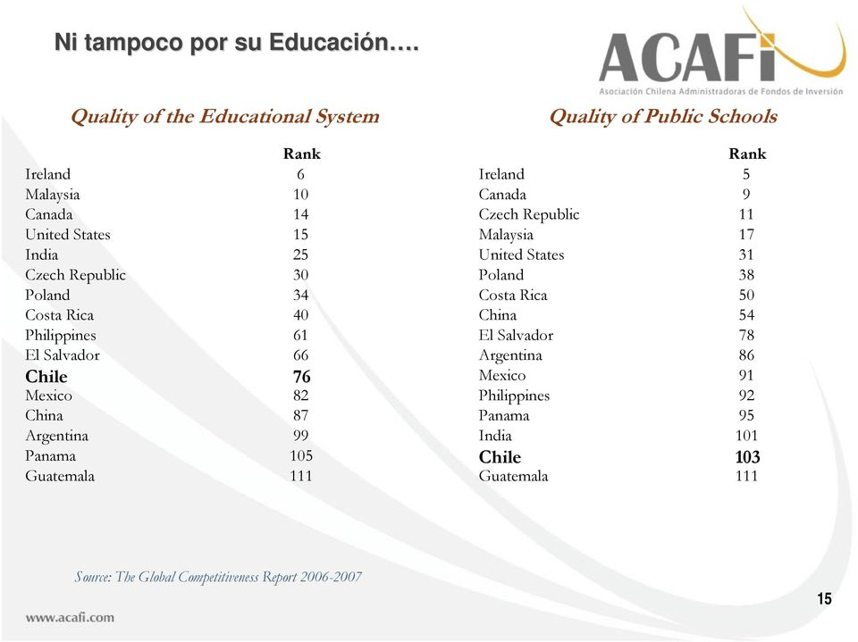 40 Philippines 61 El Salvador 66 Chile 76 Mexico 82 China 87 Argentina 99 Panama 105 Guatemala 111 Quality of Public Schools Rank