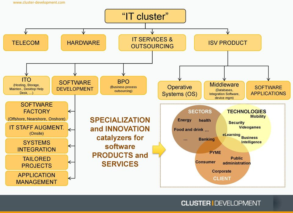 (Onsite) SYSTEMS INTEGRATION TAILORED PROJECTS APPLICATION MANAGEMENT SOFTWARE DEVELOPMENT BPO (Business process outsourcing) SPECIALIZATION and INNOVATION