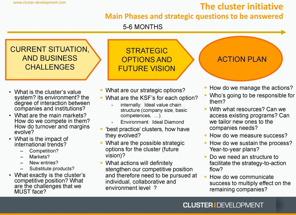 What is the impact of international trends? Competition? Markets? New entries? Substitute products? What exactly is the cluster s competitive position? What are the challenges that we MUST face?
