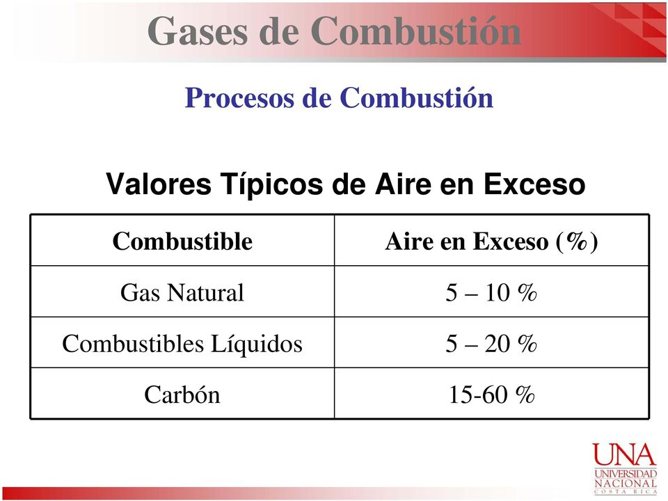 Combustible Aire en Exceso (%) Gas Natural