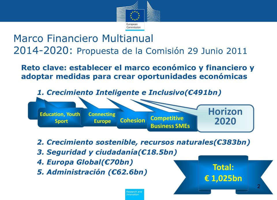 Crecimiento Inteligente e Inclusivo( 491bn) Education, Youth, Sport Connecting Europe Cohesion Competitive Business SMEs