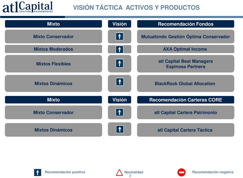 Dinámicos BlackRock Global Allocation Mixto Visión Recomendación Carteras CORE Mixto Conservador atl Capital