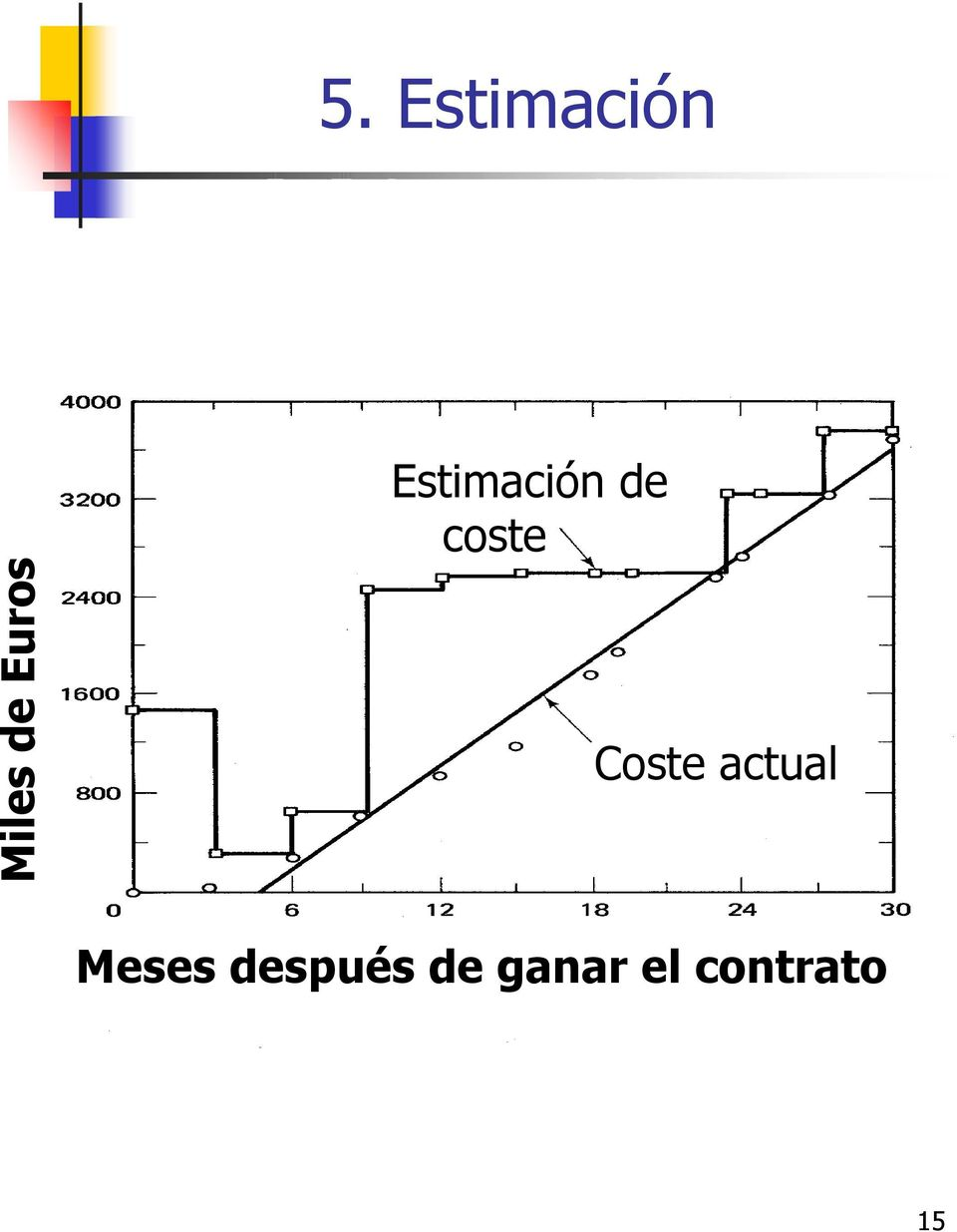 coste Coste actual Meses