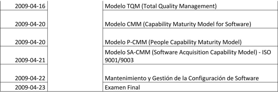 Model) 2009-04-21 Modelo SA-CMM (Software Acquisition Capability Model) - ISO