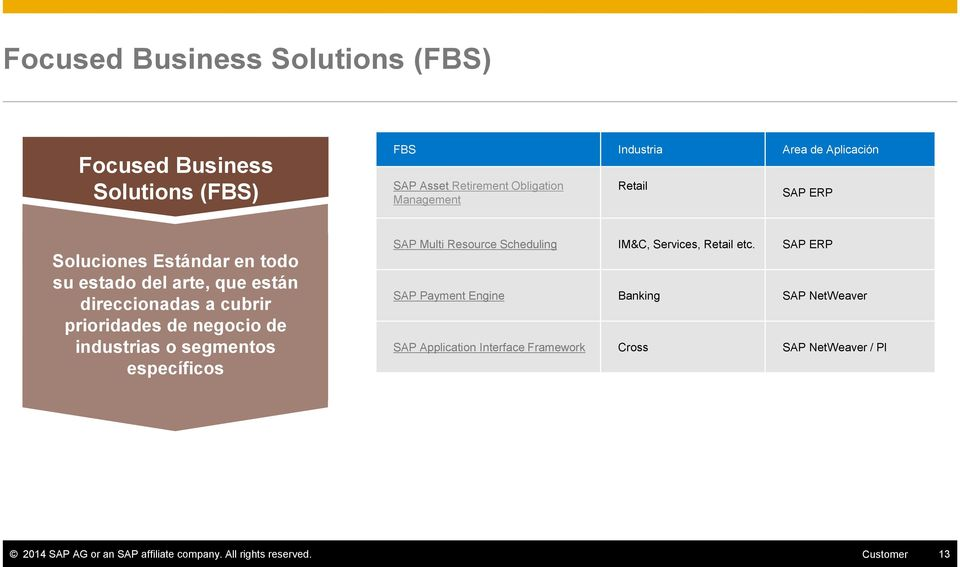 industrias o segmentos específicos SAP Multi Resource Scheduling IM&C, Services, Retail etc.
