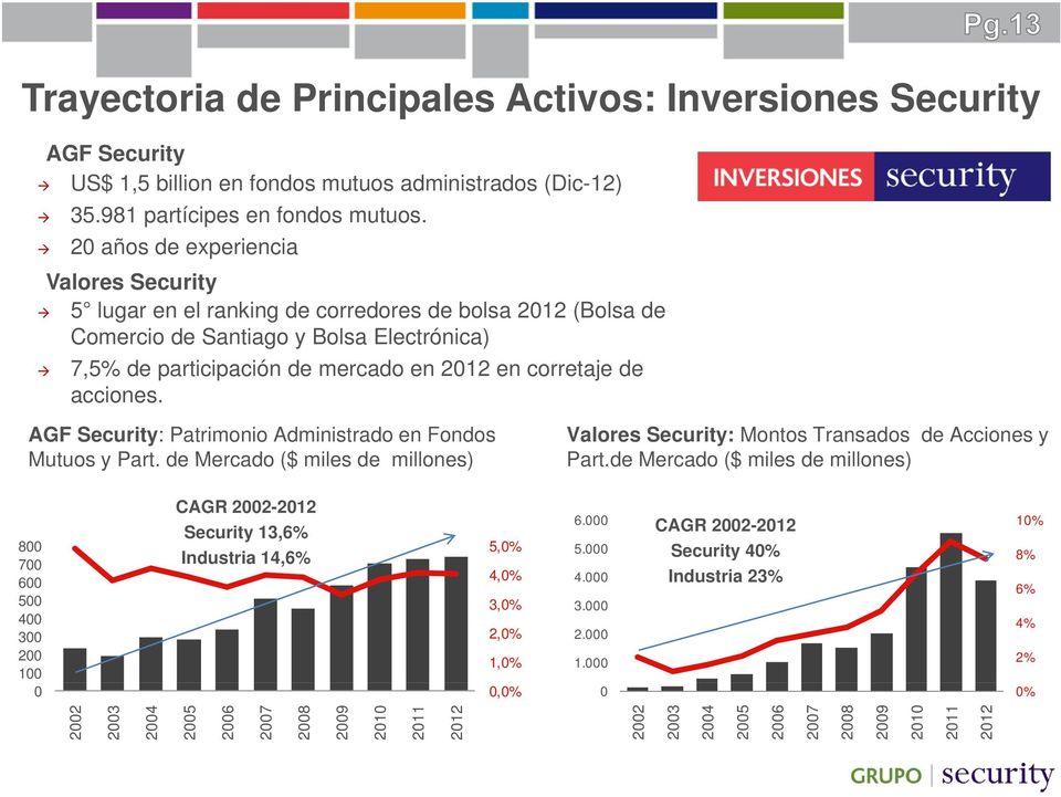 acciones. AGF Security: Patrimonio Administrado en Fondos Mutuos y Part. de Mercado ($ miles de millones) Valores Security: Montos Transados de Acciones y Part.