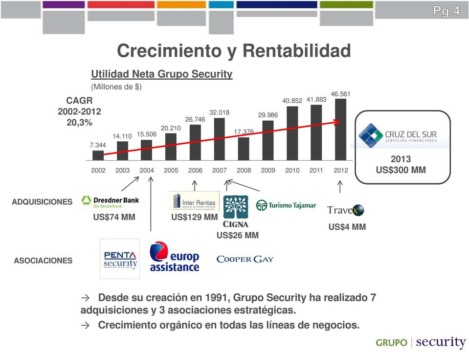 883 2002 2003 2004 2005 2006 2007 2008 2009 2010 2011 2012 2013 US$300 MM ADQUISICIONES US$74 MM US$129 MM US$26