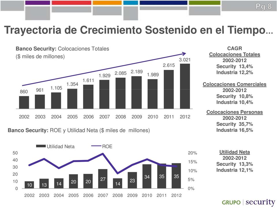 021 2002-20122012 Security 13,4% Industria 12,2% Colocaciones Comerciales 2002-20122012 Security 10,8% Industria 10,4% 2002 2003 2004 2005 2006 2007 2008 2009 2010 2011