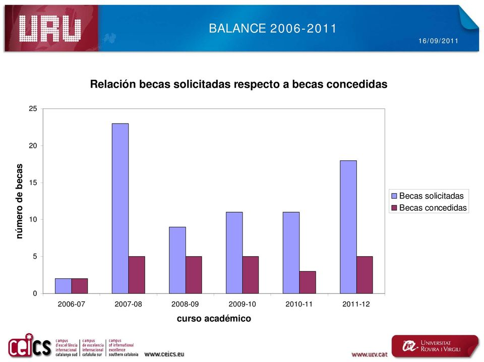 15 10 Becas solicitadas Becas concedidas 5 0