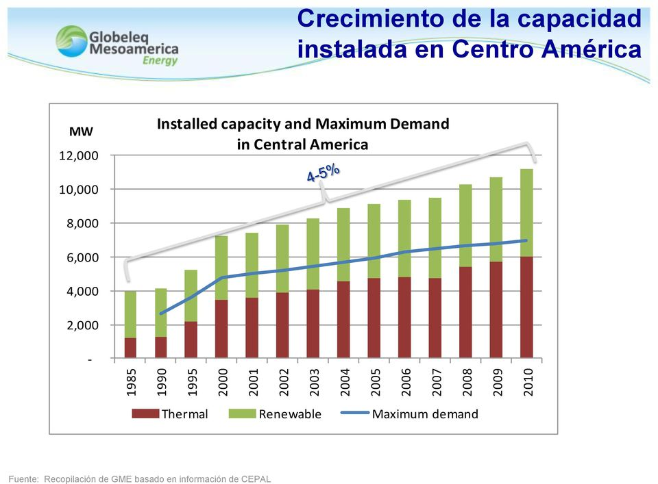 and Maximum Demand in Central America 10,000 8,000 6,000 4,000 2,000 - Thermal