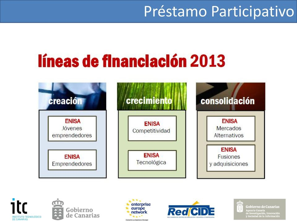 prestamo participativo translation