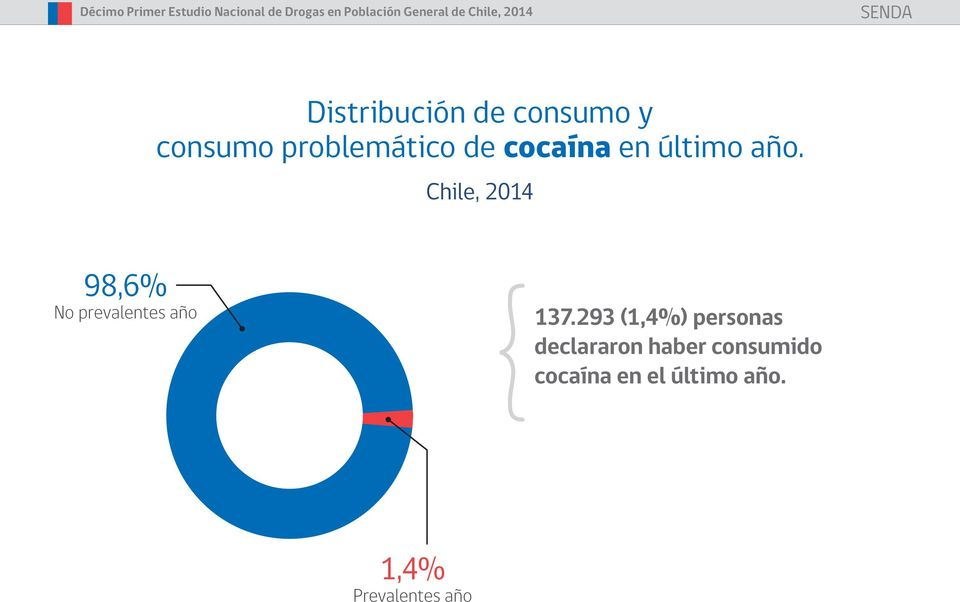 Chile, 2014 98,6% No prevalentes año 137.