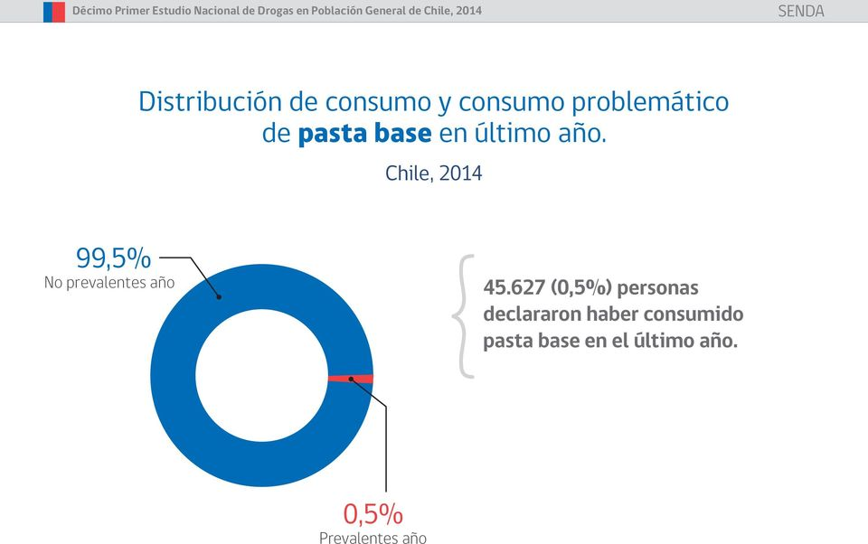 Chile, 2014 99,5% No prevalentes año 45.