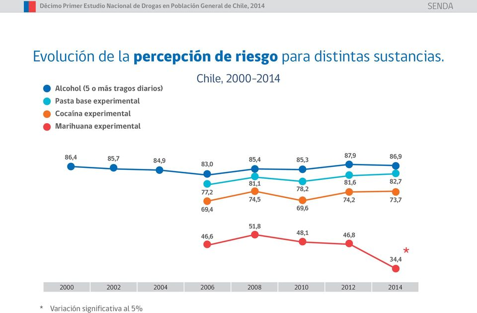 experimental Chile, 2000-2014 86,4 85,7 84,9 83,0 85,4 85,3 87,9 86,9 77,2 69,4 81,1 74,5