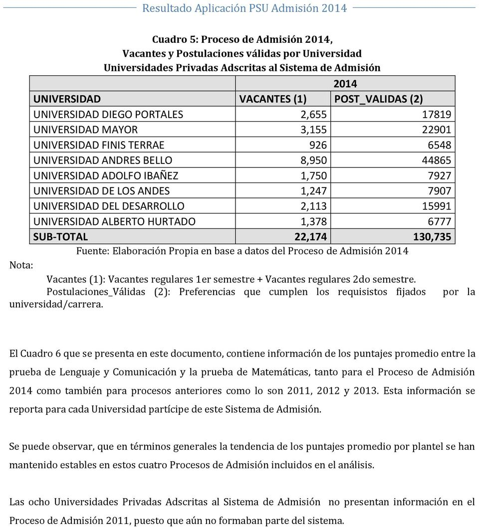 7907 UNIVERSIDAD DEL DESARROLLO 2,113 15991 UNIVERSIDAD ALBERTO HURTADO 1,378 6777 SUB-TOTAL 22,174 130,735 Nota: Vacantes (1): Vacantes regulares 1er semestre + Vacantes regulares 2do semestre.