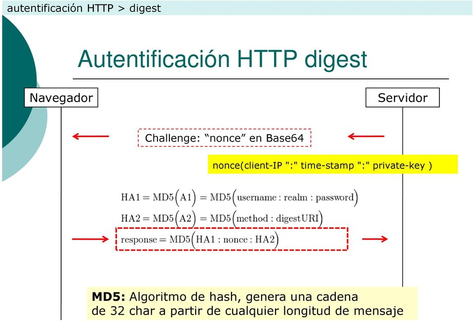 """:"" time-stamp "":"" private-key ) MD5: Algoritmo de hash,"