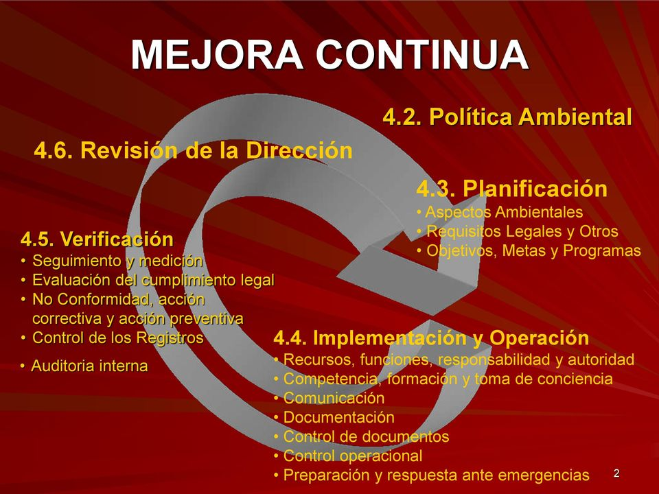 Registros Auditoria interna 4.2. Política Ambiental 4.3.