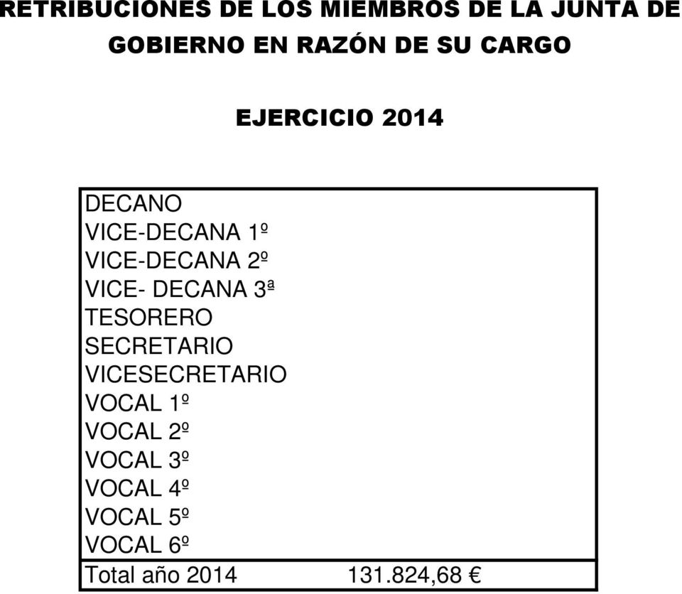 VICE- DECANA 3ª TESORERO SECRETARIO VICESECRETARIO VOCAL 1º