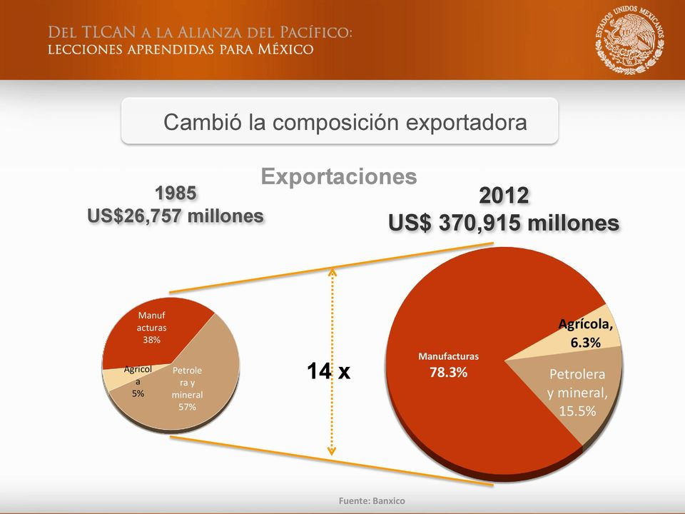 Agricol a 5% Petrole ra y mineral 57% 14 x Manufacturas 78.