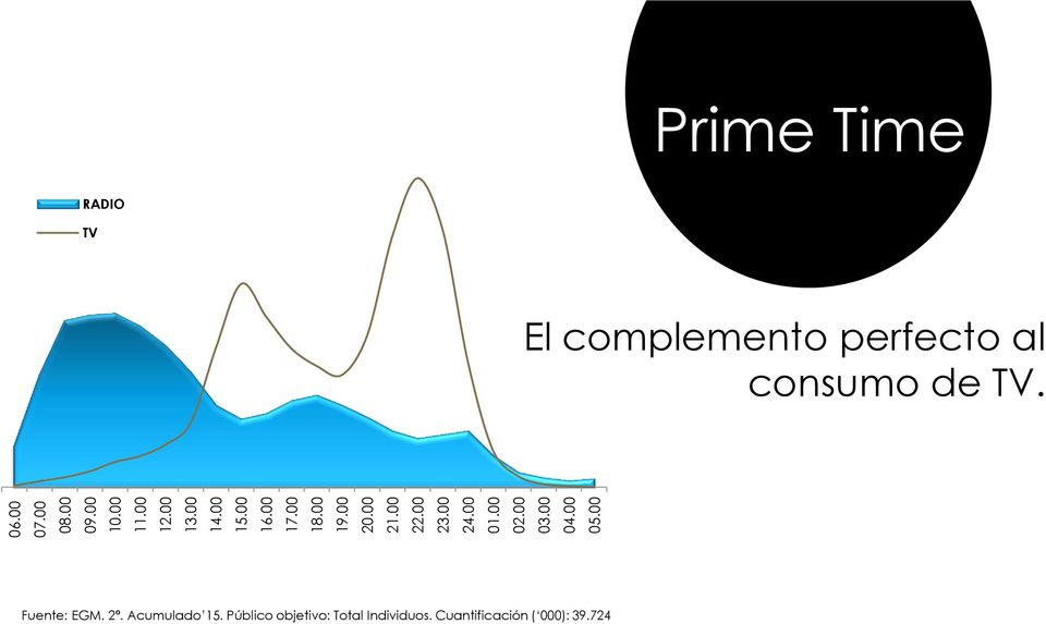 00 Prime Time RADIO TV El complemento perfecto al consumo de TV.