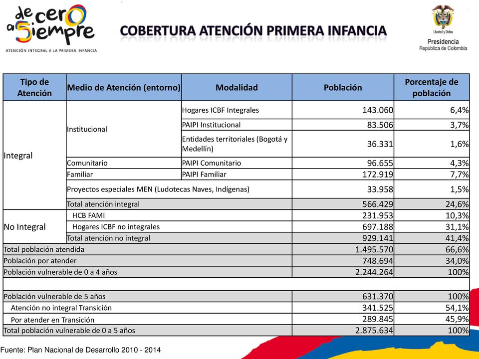 919 7,7% Proyectos especiales MEN (Ludotecas Naves, Indígenas) 33.958 1,5% Total atención integral 566.429 24,6% HCB FAMI 231.953 10,3% No Integral Hogares ICBF no integrales 697.