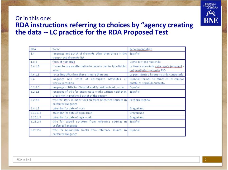 creating the data LC practice