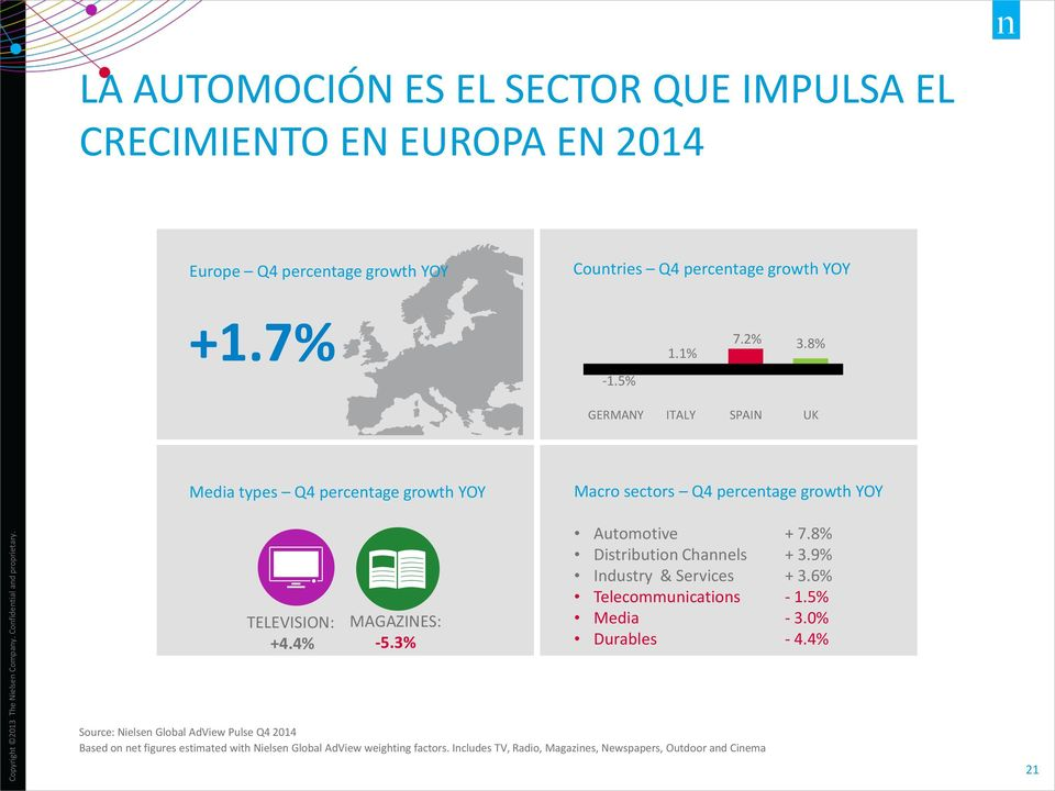 3% Automotive + 7.8% Distribution Channels + 3.9% Industry & Services + 3.6% Telecommunications - 1.5% Media - 3.0% Durables - 4.