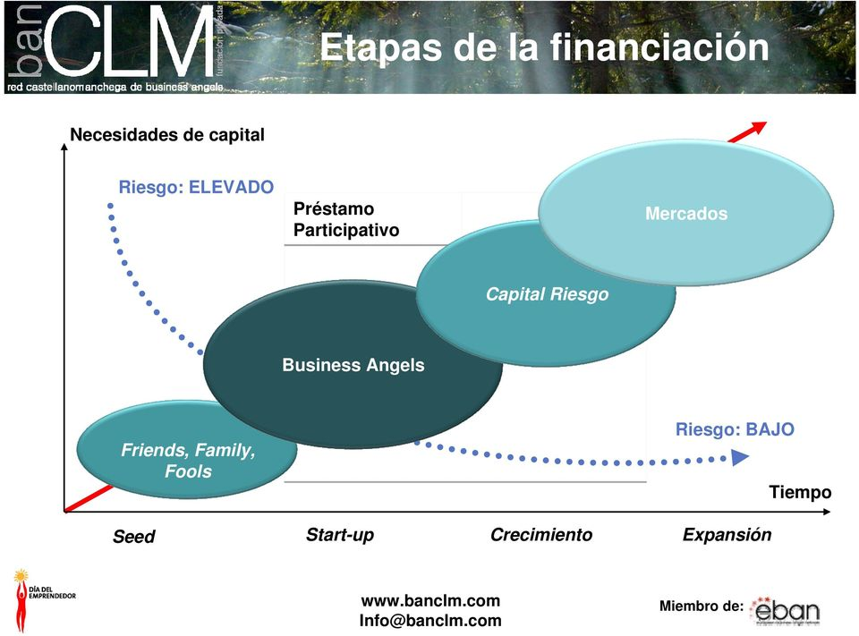 Business Angels Friends, Family, Fools Riesgo: BAJO Tiempo