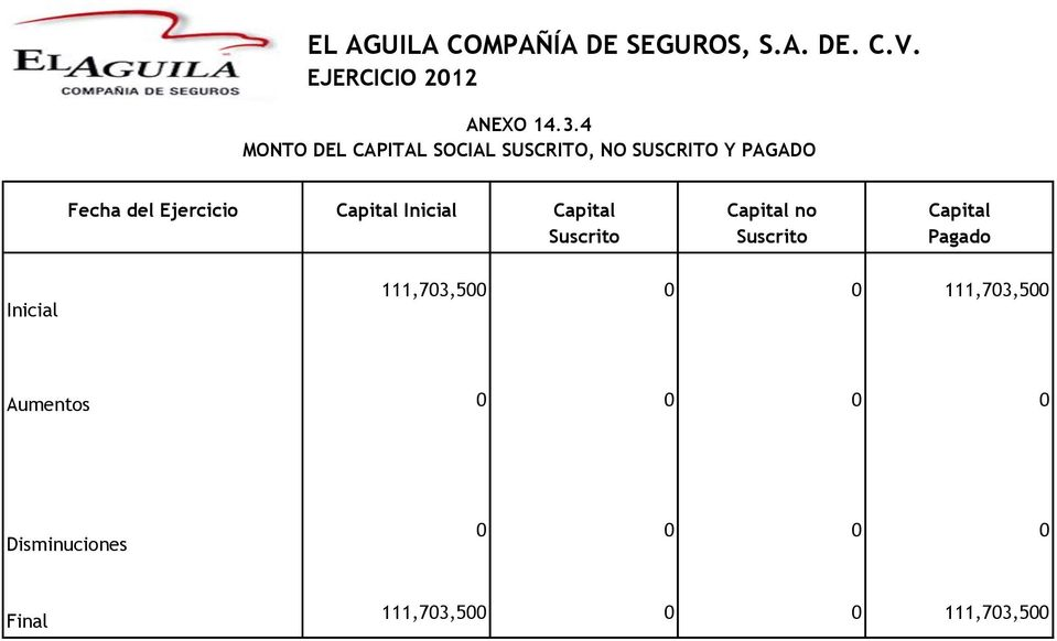 Capital Inicial Capital Suscrito Capital no Suscrito Capital Pagado