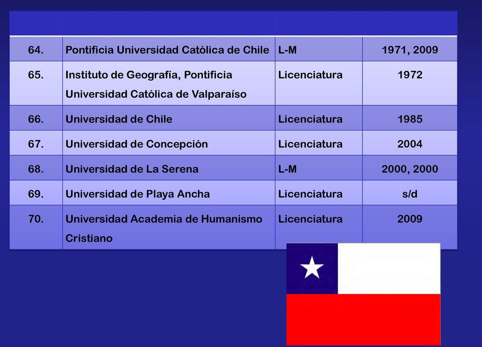 Universidad de Chile Licenciatura 1985 67. Universidad de Concepción Licenciatura 2004 68.