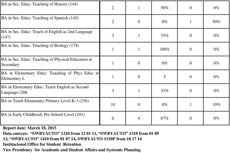 Educ: Teaching of Physical Education at Secondary 1 0 0% 0 0% BA in Elementary Educ: Teaching of Phys Educ at Elementary L 1 0 5 0 0% BA in Elementary Educ: Teach English as Second Language (206 3 1