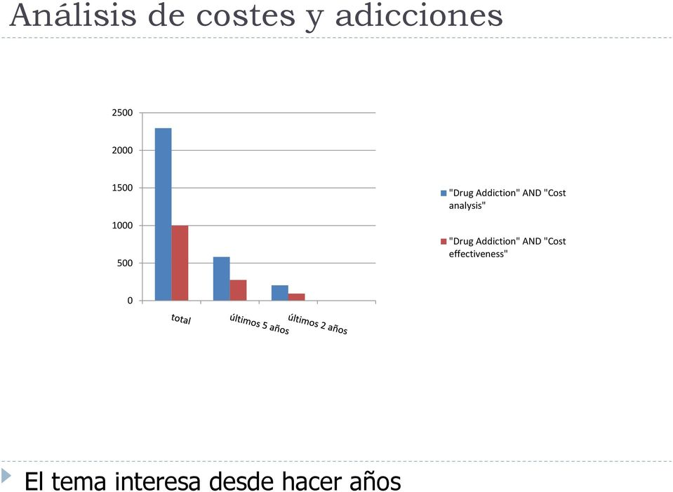 "analysis"" ""Drug Addiction"" AND ""Cost"