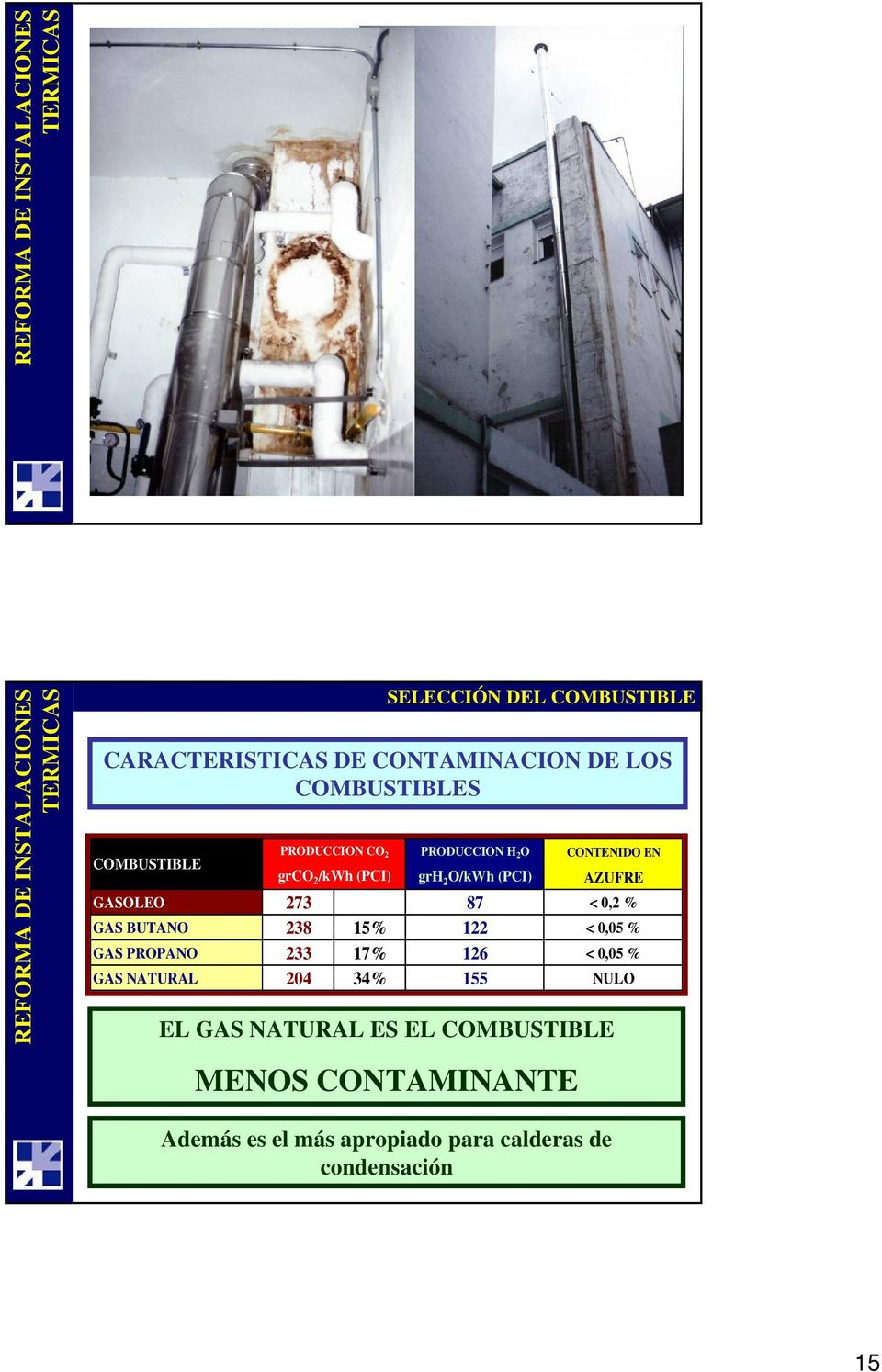 GAS BUTANO 238 15% 122 < 0,05 % GAS PROPANO 233 17% 126 < 0,05 % GAS NATURAL 204 34% 155 NULO EL GAS