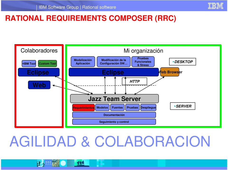 & Stress Web Browser DESKTOP Web HTTP Jazz Team Server Requerimientos Modelos